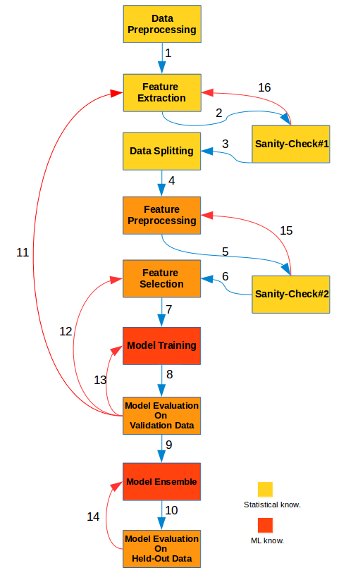 Machine Learning Work-Flow (Part 1) | A Blog From Human
