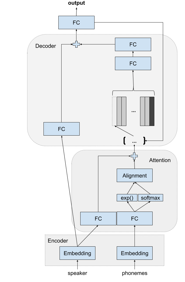 Text to Speech Deep Learning Architectures | A Blog From